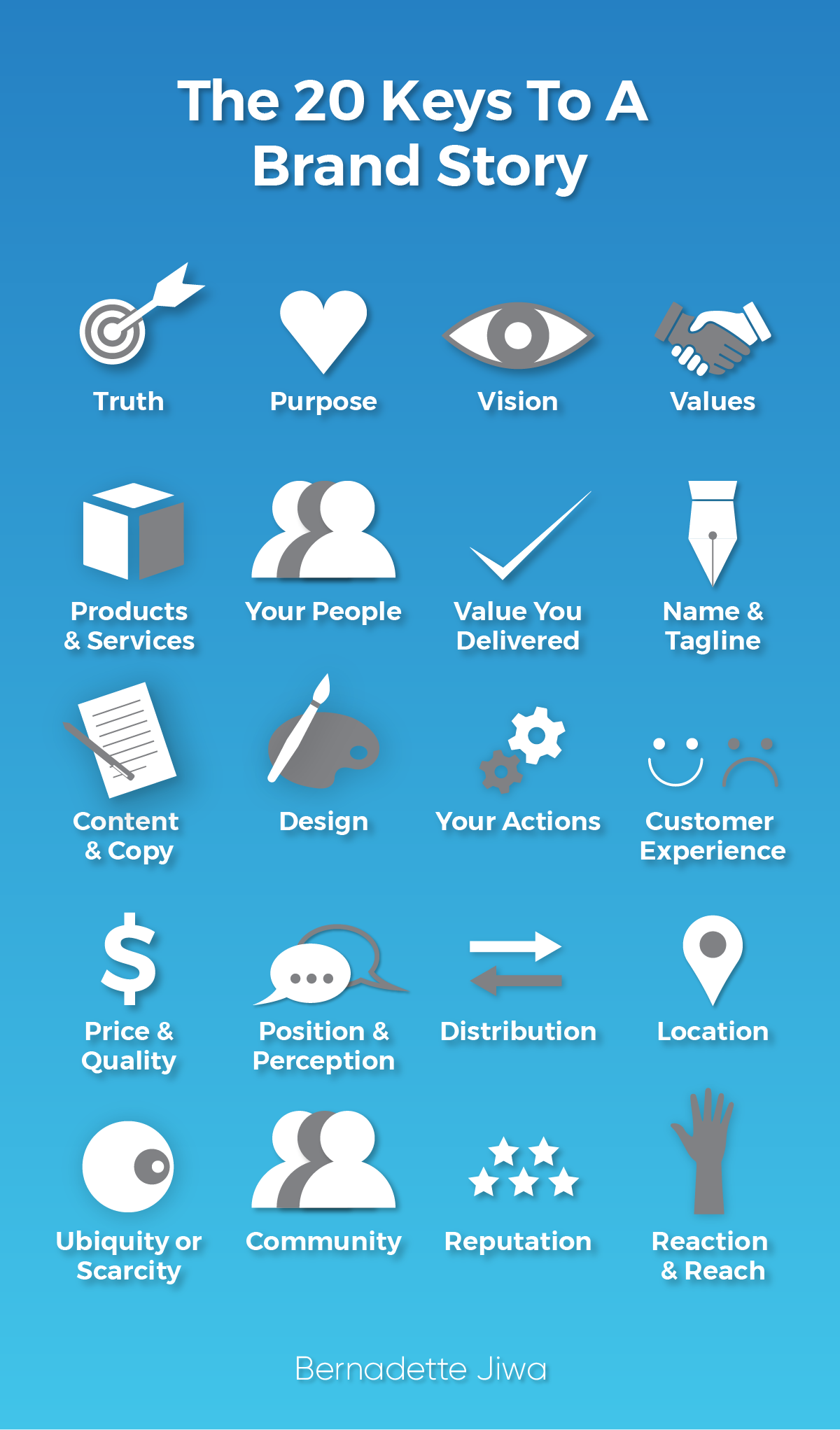 A graphic of the 20 key features to telling a company's brand story.