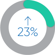 23%TrafficIncrease_Graphic