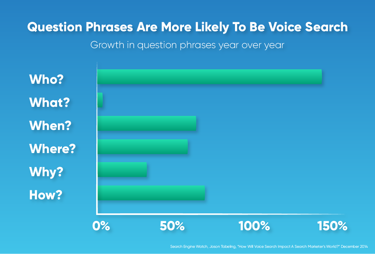 "A graphic showing the percentage of how many people use either ""who,"" what,"" when,"" ""where,"" ""why,"" and ""how"" when using voice search."